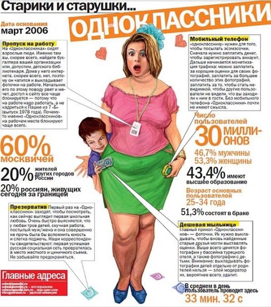 Портрет среднестистического пользователя соц. сетей: Вконтакте, Твиттер, Фейсбук, ЖЖ, Одноклассники.
